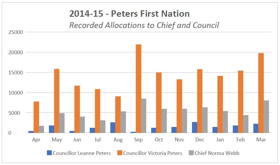 Graph is based on the 2014/15 ledger belonging to Peters First Nation.