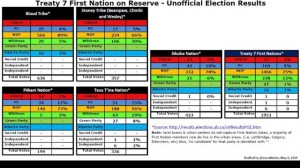 elections chart